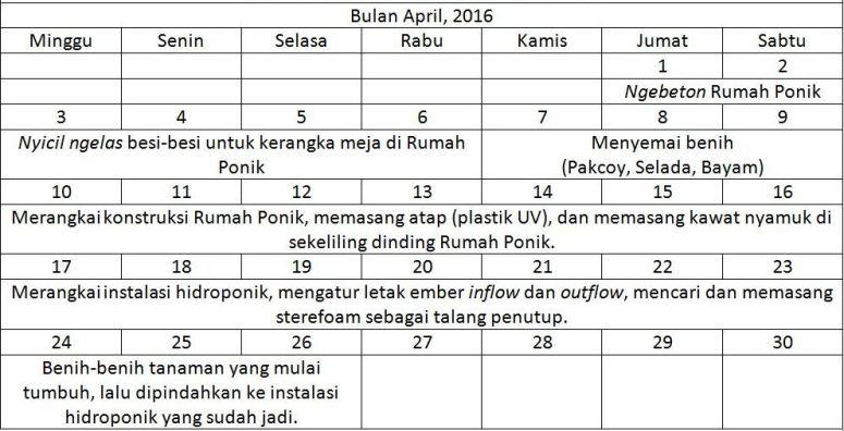 Tabel Timeline Kerja